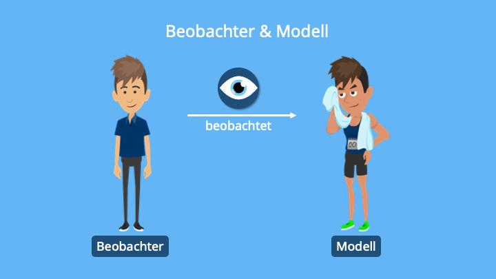 Lernen am Modell, Modelllernen, Vorbild, Leitbild, Identifikation, neue Verhaltensweise, Status, Macht, Sympathie, Attraktivität