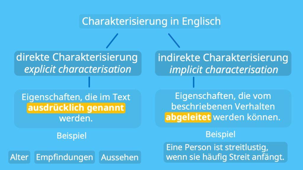 characterisation, explicit characterisation, implicit characterisation, Charakterisierung Englisch