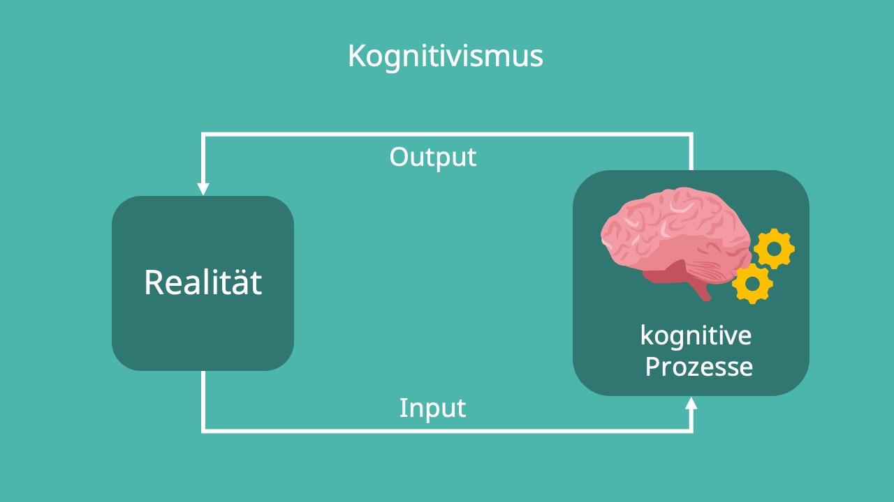 Lernpsychologie, Realität, kognitive Prozesse, Kognition, Gedächtnis, Denken, Verhalten, Psychologie, Strömung