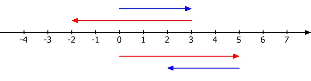 Kommutativgesetz Subtraktion, Kommutativgesetz