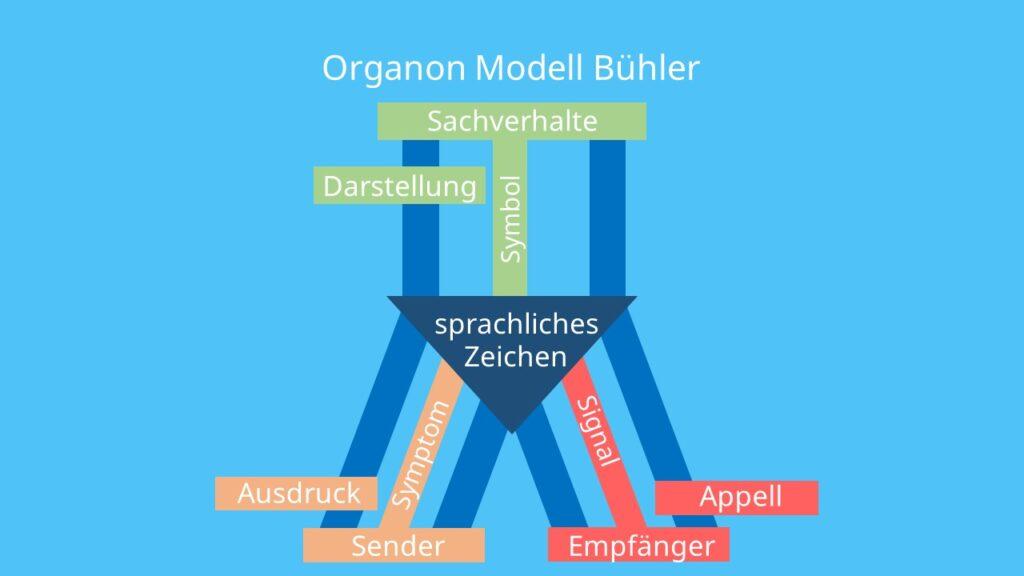 Kommunikationsmodell, Sender, Empfänger, Sachverhalt, Symptom, Signal, Symbol, Ausdruck, Darstellung, Appell