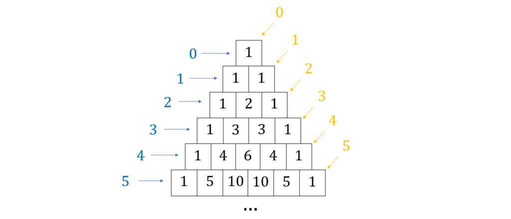 Binomialkoeffizient Pascalsches Dreieck, Pascalsches Dreieck n über k