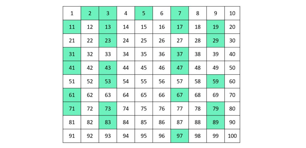 Primzahlen, Primzahl, Primzahlen bis 100, 2, 3, 5, 7, 11, 13, 17, 18, 23, 29, 31, 37, 41, 43, 4, 53, 59, 61, 67, 71, 73, 79, 83, 89, 97
