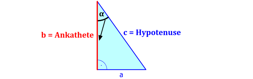 Dreieck, Ankathete, Winkel, Gegenkathete