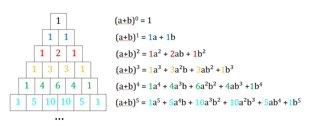 Pascalsches Dreieck binomische Formeln