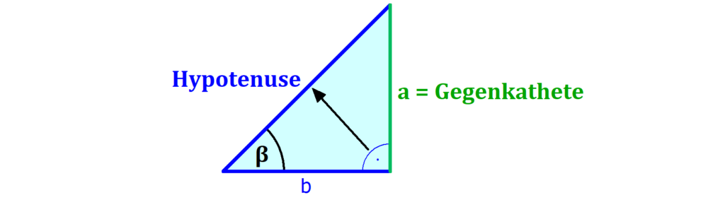 Dreieck, Hypotenuse, Ankathete, Gegenkathete
