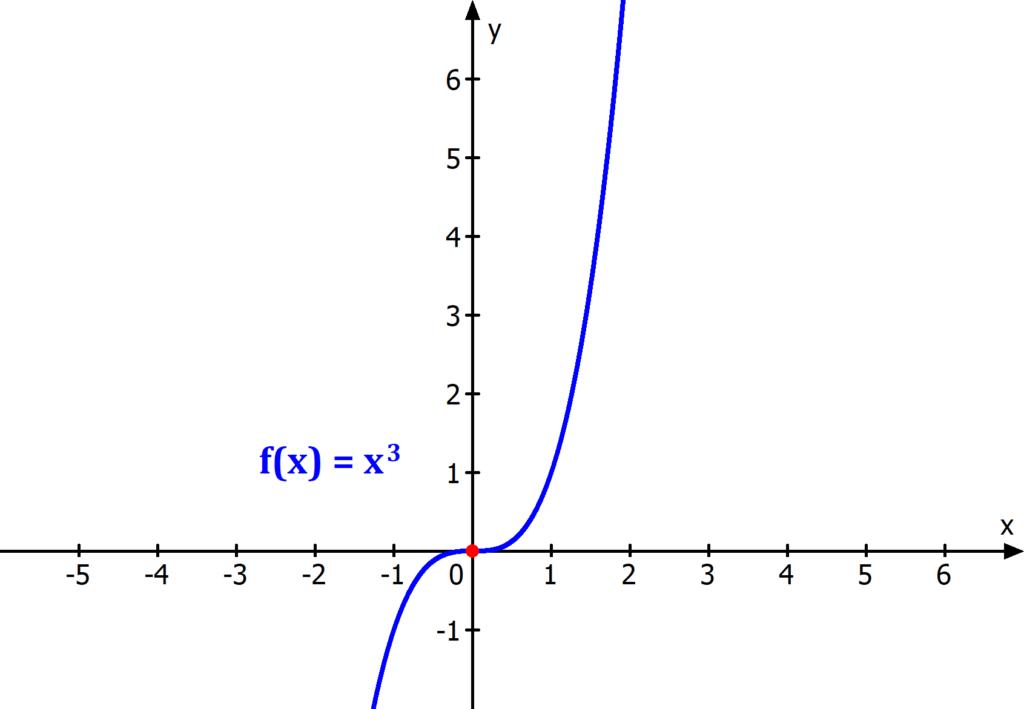 Symmetriezentrum, Funktion, Punktsymmetrie, Graph