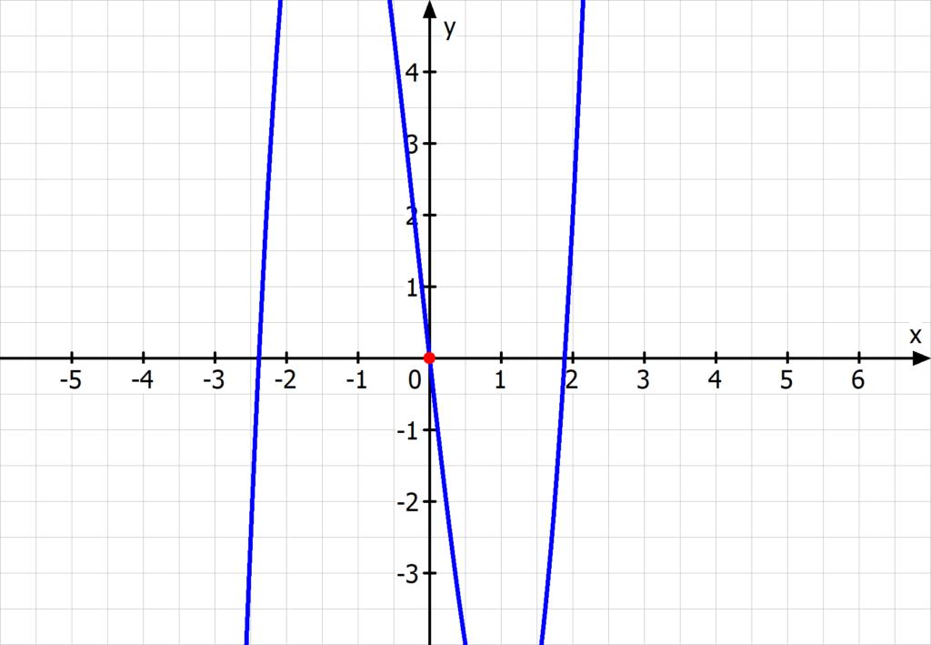 Funktion, Punktsymmetrie, Graph, Symmetriepunkt