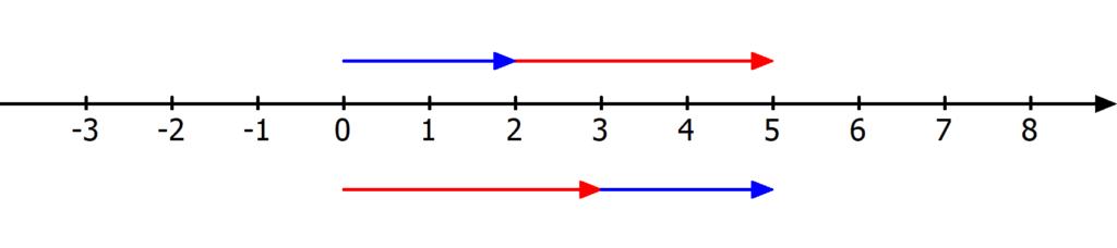 Kommutativgesetz Addition