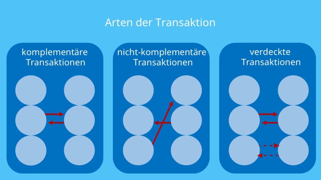 Komplementäre Transaktionen, nicht-komplementäre Transaktionen, verdeckte Transaktionen, Transaktionsanalyse, Kommunikation, Eric Berne