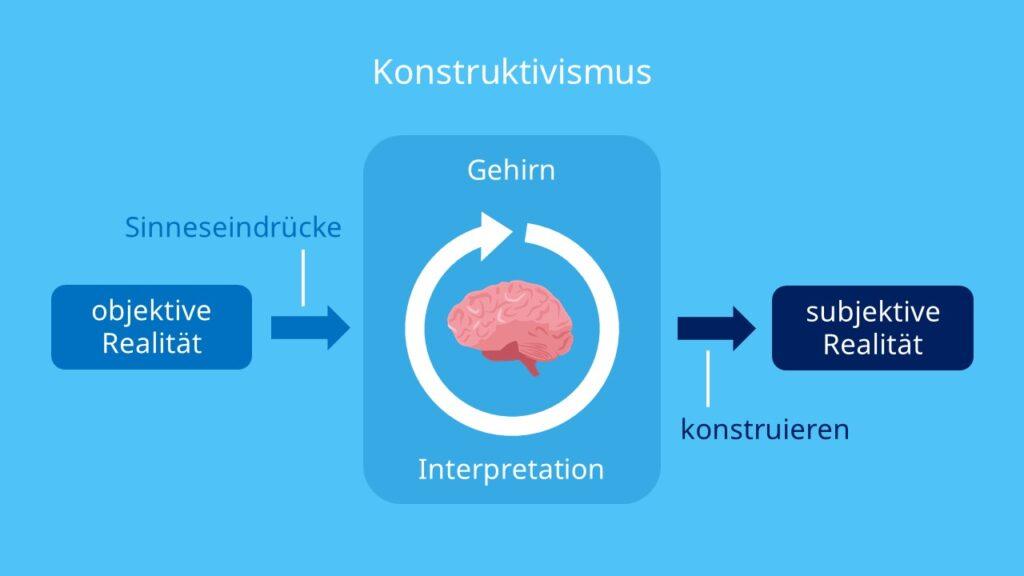 Konstruktivismus, Sinneseindrücke, Sinne, Erfahrungen, Einstellungen, Reiz, Objektive Realität, Subjektive Realität, Konstruieren
