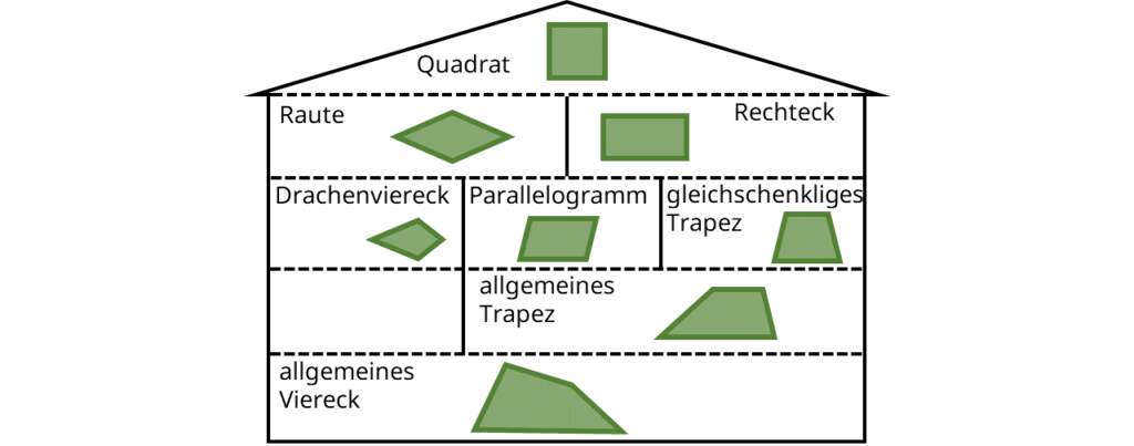Vierecke, Haus der Vierecke, Rechteck, Quadrat, Parallelogramm, Trapez, Raute