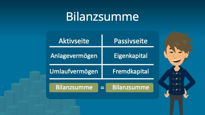Zum Video: Bilanzsumme, Anlagevermögen, Anlagevermögen Definition