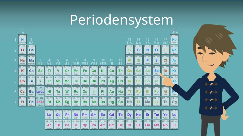 Zum Video: Periodensystem