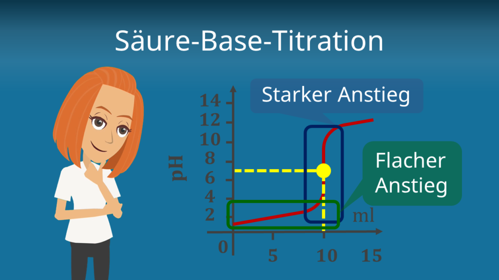 Zum Video: Säure-Base-Titration