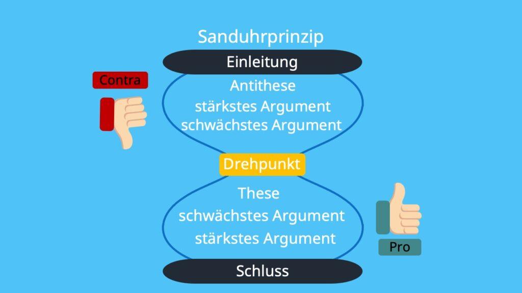 dialektische Erörterung Aufbau, Aufbau dialektische Erörterung, Erörterung Sanduhrprinzip, Sanduhrprinzip