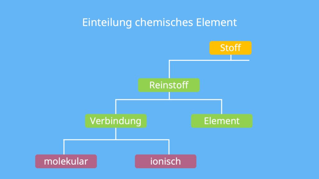 Chemisches Symbol, was ist ein Element, chemisches Zeichen, Element Definition
