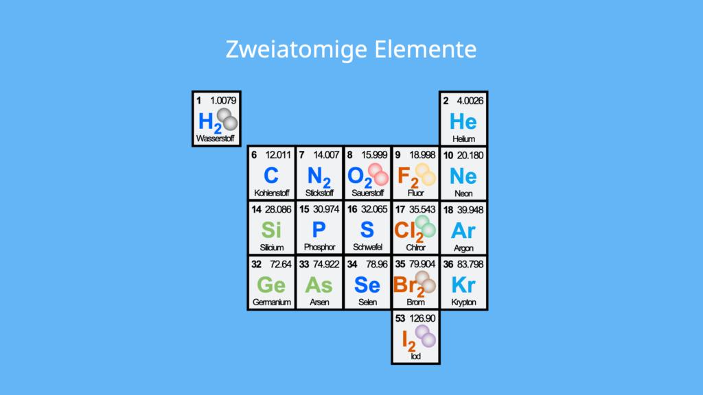 Element Chemie, Chemie Symbole, chemisches Element, Atom, Molekül, Chemisches Zeichen, N chemisches Element, chemisches Element Halogen, chemisches Element Metall