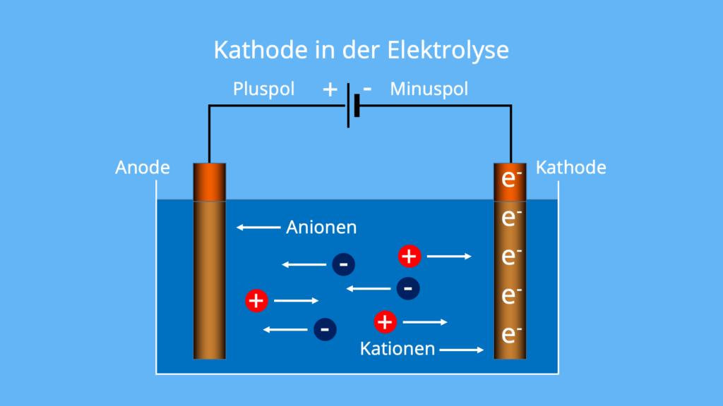 Kathode Ladung, elektrischer Minuspol, Kathode Anode Plus Minus, Kathode positiv, Was ist eine Kathode, Anode Kathode