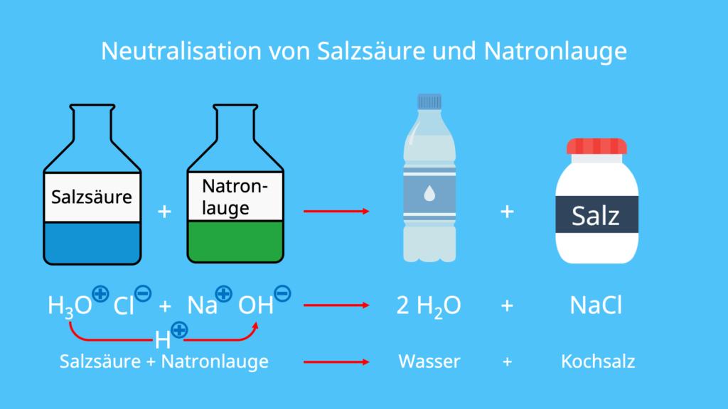 NaOH + HCl, Säure neutralisieren, Neutralisationsreaktion, HCl + NaOH, Natronlauge neutralisieren