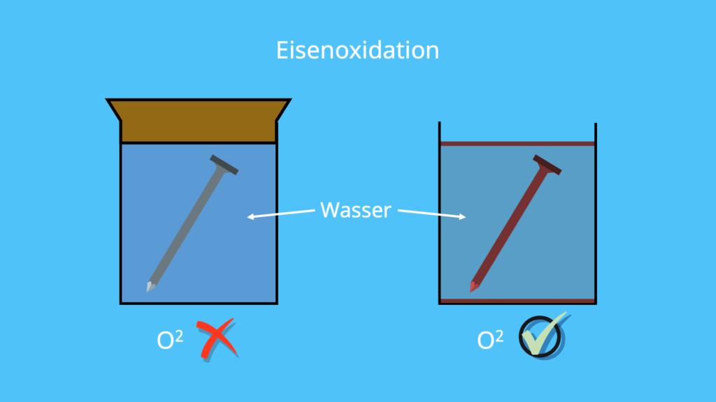 Oxid Chemie, Oxydation, Oxidationsreaktion, Oxidation von Metallen