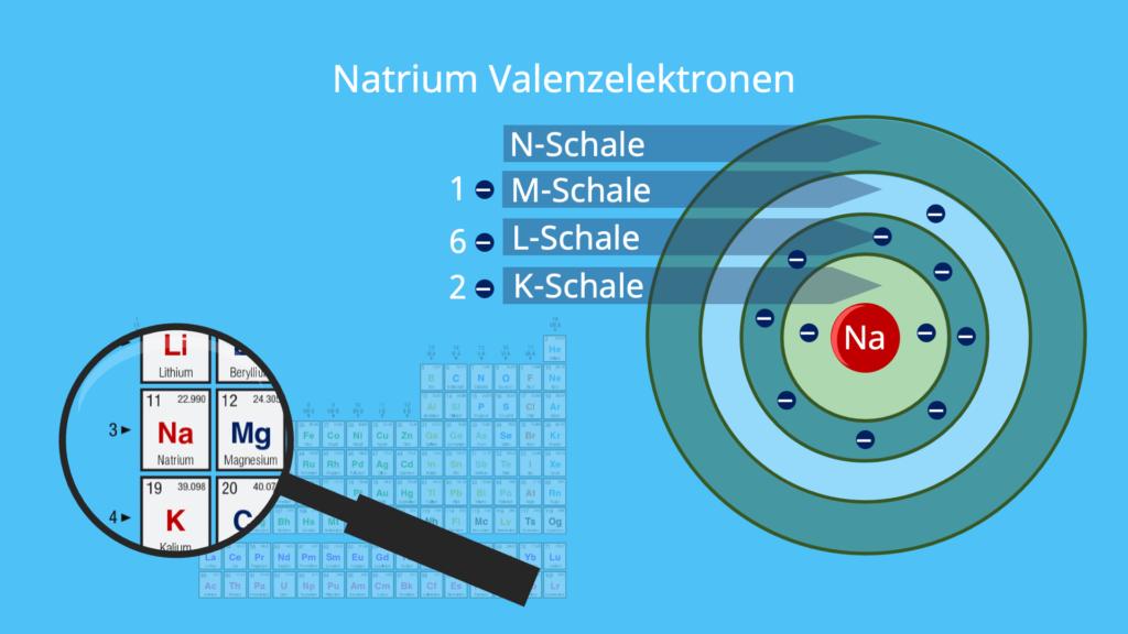 Natrium Elektronen, Elektronen pro Schale, Atomschalen, Valenzschale, Schalen Chemie, Anzahl der Elektronen