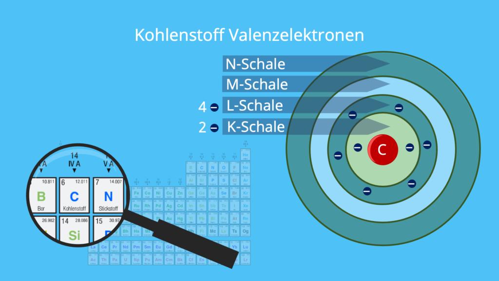 Kohlenstoff Elektronen, Elektronen pro Schale, Atomschalen, Valenzschale, Schalen Chemie, Anzahl der Elektronen