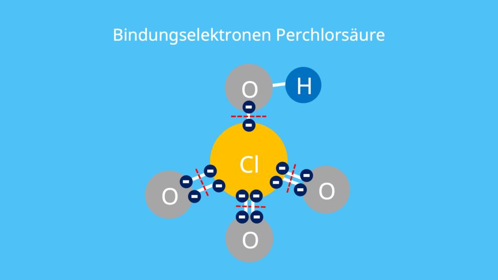 Anzahl der Elektronen, Valenzschale, Anzahl Elektronen Schalen, Periodensystem Elektronen, 4. Hauptgruppe
