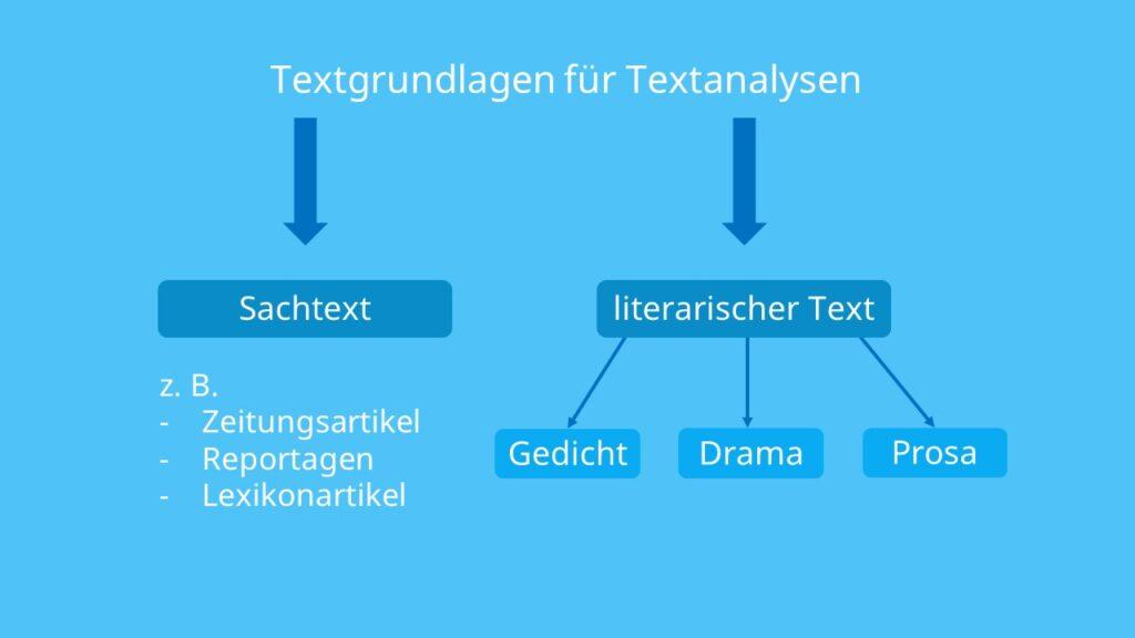Textanalyse, Sachtext, literarischer Text, Gedicht, Drama, Prosa, Textsorte, Textsorten