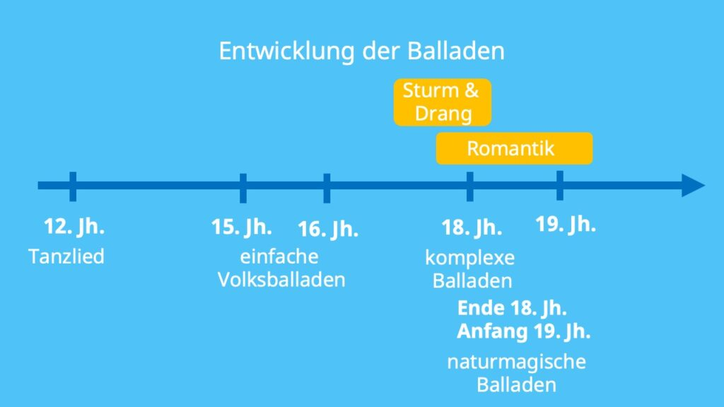 Ballade, Ballade Klasse 7, Ballade 7. Klasse, Balladen