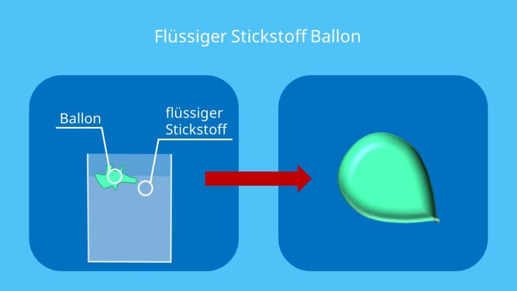 Nitrogenium, Element N, N2 Molekül, Was ist Nitrogen, Was ist Stickstoff