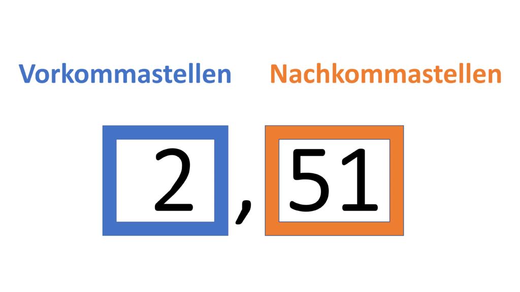 Zahlenstrahl Dezimalzahlen, Dezimalzahl, Kommazahl, Dezimalschreibweise, Vorkommastelle, Nachkommastelle, Dezimalstellen, Dezimaldarstellung, Ziffer rechts vom Komma