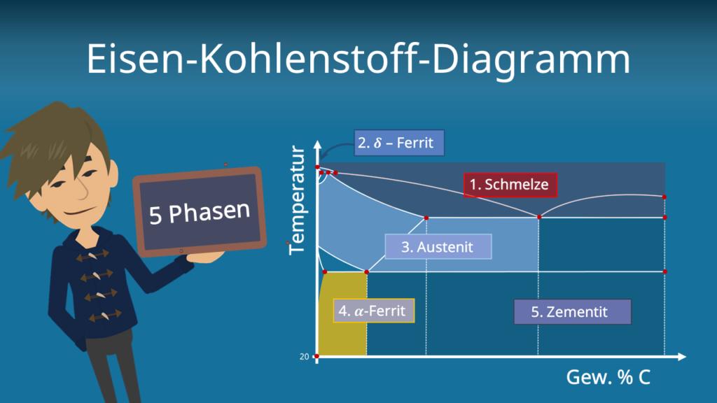 Zum Video: Eisen-Kohlenstoff-Diagramm