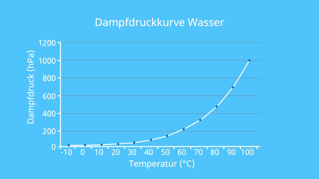 Wasserdampfdruck, Dampfdruck Wasser, Dampfdruck von Wasser