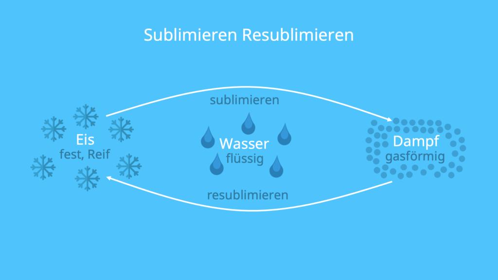 Sublimieren Beispiel, Resublimieren Beispiel, Sublimation Wasser, Was ist Sublimieren, Aggregatszustand
