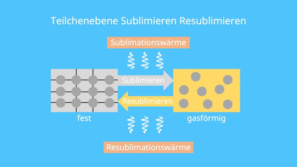 Was ist Sublimieren, sublimiert, sublimieren, gasförmig, Aggregatszustand