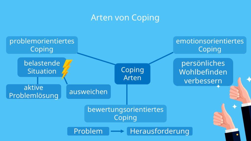 Stressbewältigung, Problemorientiertes Coping, emotionsorientiertes Coping, Bewertungsorientiertes Coping