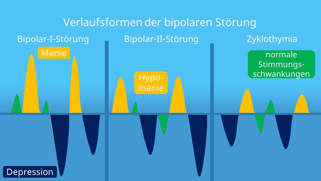 Manie, Depression, Hypomanie, Manische Depression, Bipolar-I-Störung, Bipolar-II-Störung, Zyklothmyia