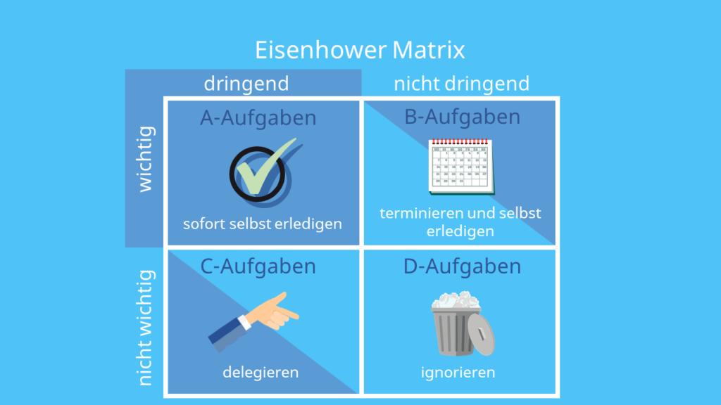 Grafik zu Eisenhower Matrix