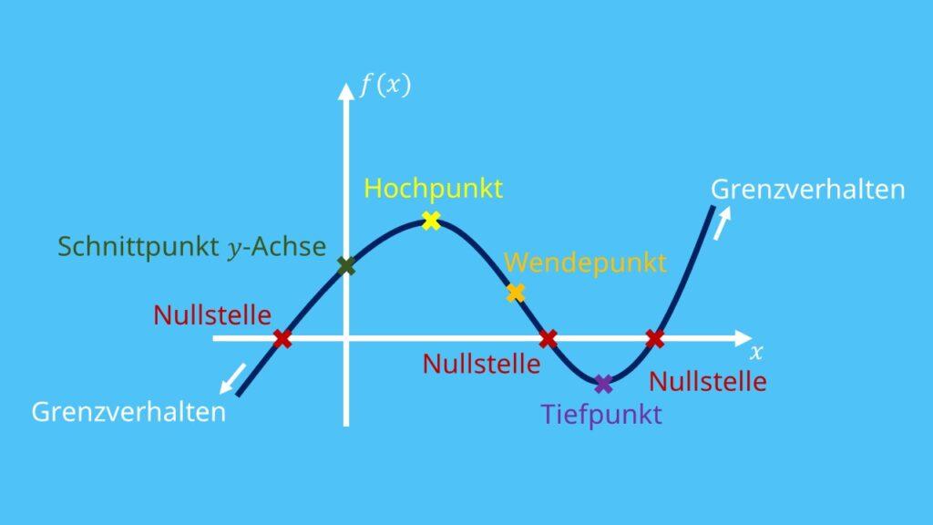 kurvendiskussion, Kurvendiskussion Beispiel, kurvendiskussion wendepunkt, extrempunkte, hochpunkt, tiefpunkt, nullstelle, achsenabschnitte, verhalten im unendlichen, kurvendiskussion zusammenfassung