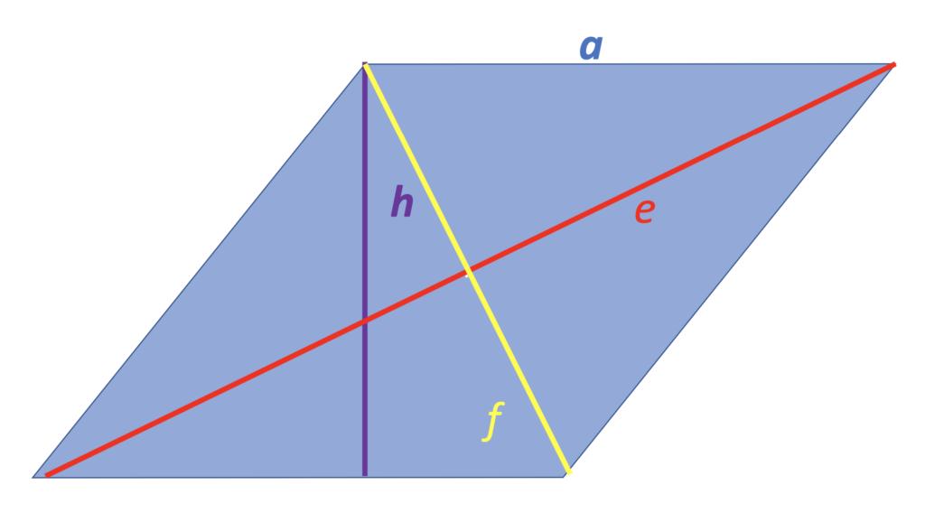 Raute, Rhombus, Raute Eigenschaften, Eigenschaften Raute, Rhomben, Definition Raute, Paralelogramm, Rautenmuster, Rhomboid, Vierecke Eigenschaften, Was ist eine Raute, Flächeninhalt Raute, a, e, f, h, Raute berechnen