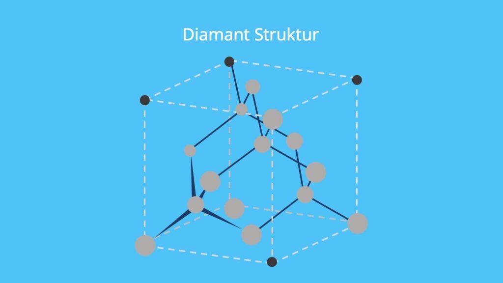 Rohdiamanten, Diamanten Arten, Diamant Form, Kohlenstoff, Kohlenstoff Modifikationen, Modifikationen Kohlenstoff