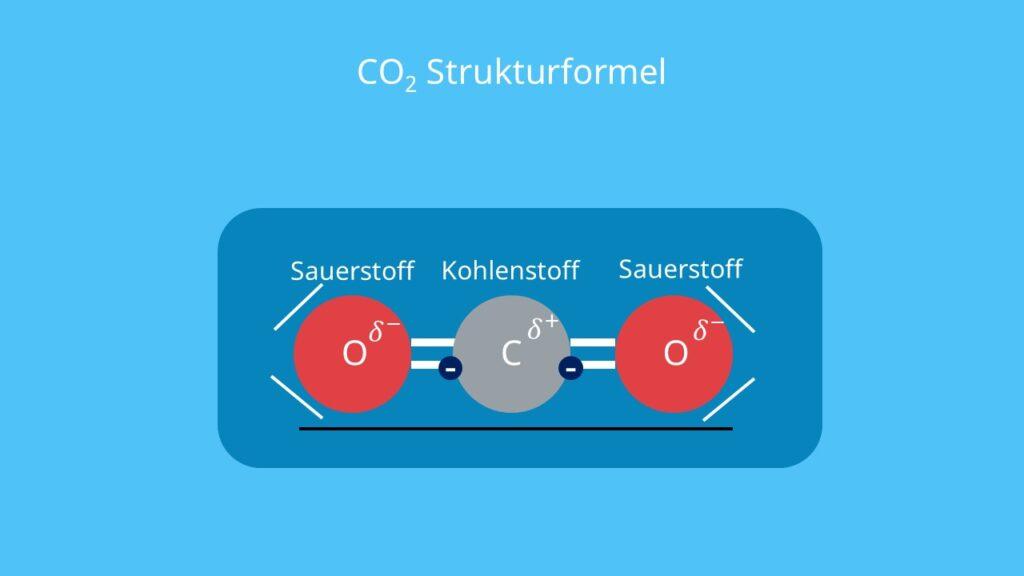Kohlenstoffdioxid Formel, Kohlendioxid Formel, carbon dioxide, Was ist CO2, Was ist Kohlenstoffdioxid, Kohlenstoffdioxid Lewis Formel, Lewis Formel CO2, CO2 Lewis Formel