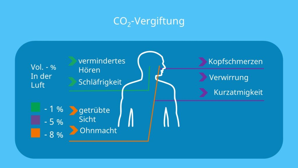 Ist CO2 giftig, carbon dioxide, was ist Kohlenstoffdioxid, Was ist CO2, Kohlendioxid