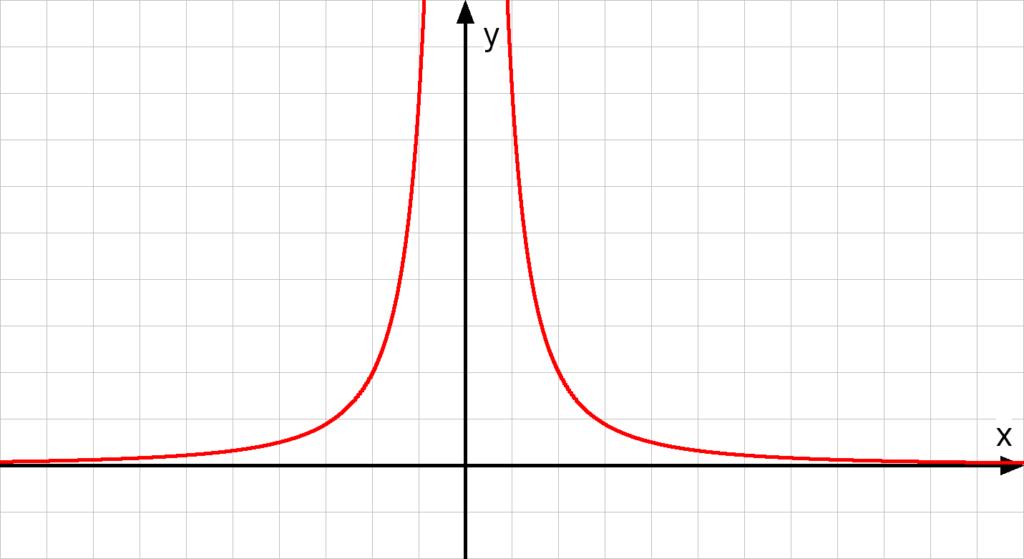 grenzwert, grenzwert berechnen, grenzwerte berechnen, grenzwert bestimmen, grenzwerte bestimmen, limes berechnen, lim, verhalten im unendlichen, limes mathe, rechtsseitiger grenzwert, links und rechtsseitiger grenzwert, linksseitiger grenzwert, beidseitiger grenzwert, gebrochen-rationale Funktion