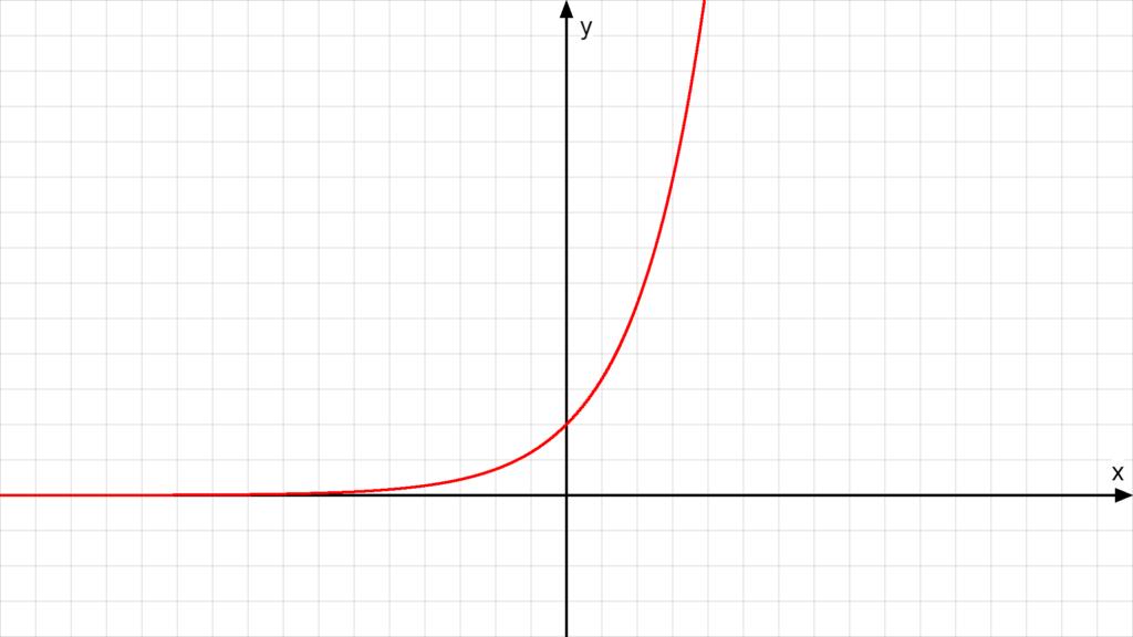 e hoch x, grenzwert, grenzwert berechnen, grenzwerte berechnen, grenzwert bestimmen, grenzwerte bestimmen, limes berechnen, lim, verhalten im unendlichen, limes mathe, grenzwert gegen 0
