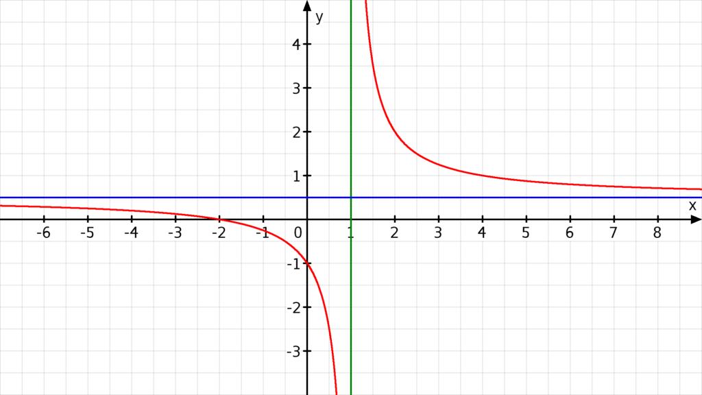 grenzwert, polstelle, grenzwert berechnen, grenzwerte berechnen, grenzwert bestimmen, grenzwerte bestimmen, limes berechnen, lim, verhalten im unendlichen, limes mathe, rechtsseitiger grenzwert, links und rechtsseitiger grenzwert, linksseitiger grenzwert