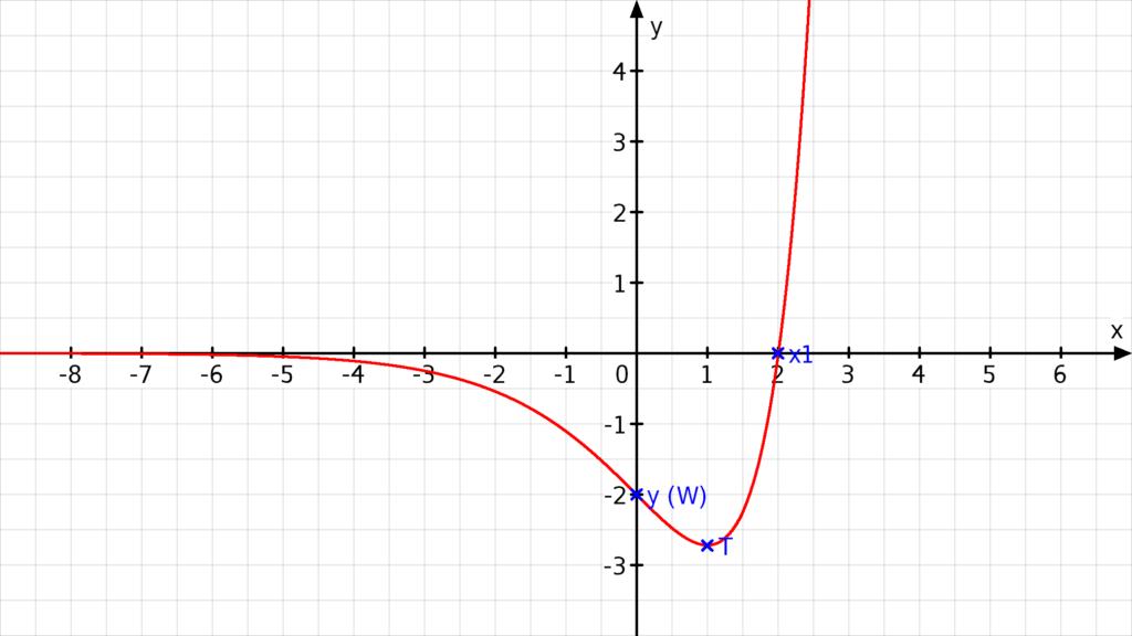 kurvendiskussion aufgaben, analysis, kurvendiskussion e funktion, vollständige kurvendiskussion, kurvendiskussion symmetrie, komplette kurvendiskussion, kurvendiskussion wendepunkt, wendepunkt berechnen aufgaben, steigung wendepunkt, nullstellen berechnen übungen, aufgaben kurvendiskussion, funktionsuntersuchung, kurvendiskussion beispiel, mathe kurvendiskussion, kurvendiskussion übungen, monotonie aufgaben, symmetrie kurvendiskussion, kurvendiskussion aufgaben mit lösungen