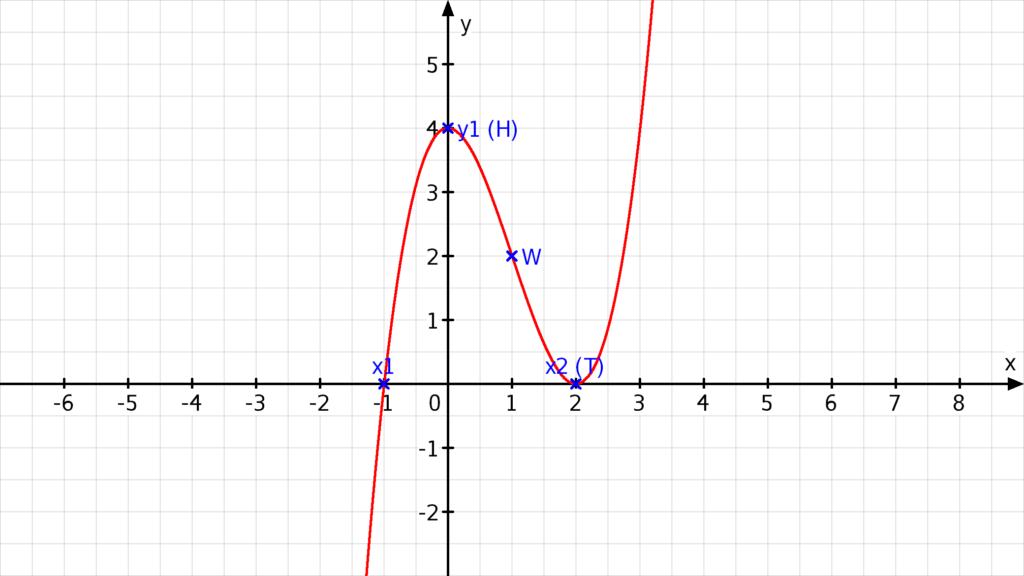 kurvendiskussion aufgaben, analysis, ganzrationale funktion aufgaben, vollständige kurvendiskussion, kurvendiskussion symmetrie, komplette kurvendiskussion, kurvendiskussion wendepunkt, wendepunkt berechnen aufgaben, steigung wendepunkt, nullstellen berechnen übungen, aufgaben kurvendiskussion, funktionsuntersuchung, kurvendiskussion beispiel, mathe kurvendiskussion, kurvendiskussion übungen, monotonie aufgaben, symmetrie kurvendiskussion, kurvendiskussion aufgaben mit lösungen