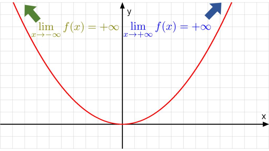 grenzwert, grenzwert berechnen, grenzwerte berechnen, grenzwert bestimmen, grenzwerte bestimmen, limes berechnen, lim, verhalten im unendlichen, limes mathe